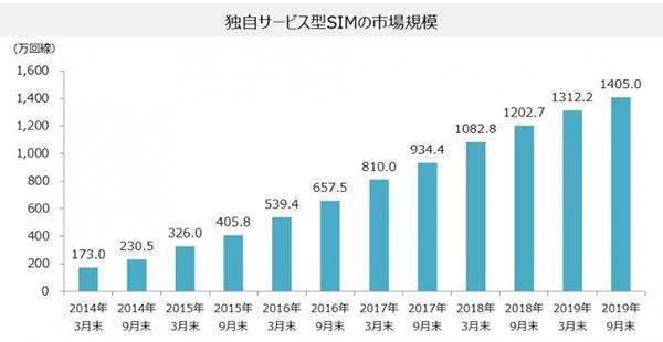 格安スマホ・格安SIM市場の急速な拡大